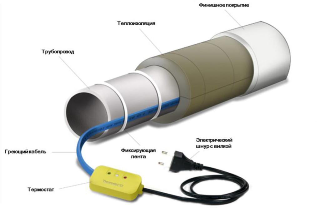 Применение терморегулятора в системе обогрева трубопроводов